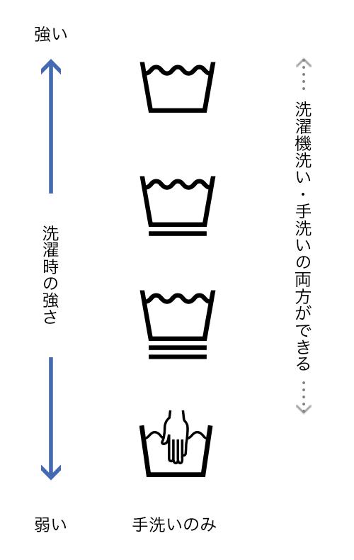 禁止 マーク 機 洗濯 海外のウェアの洗濯表示と取り扱い方